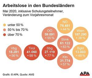 Arbeitslosigkeit im Mai in Tirol um 98 Prozent gestiegen
