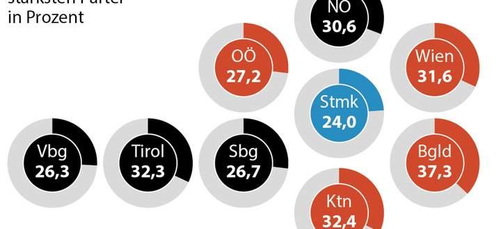 NR-Wahl 2013, Sieger nach Bundesländern