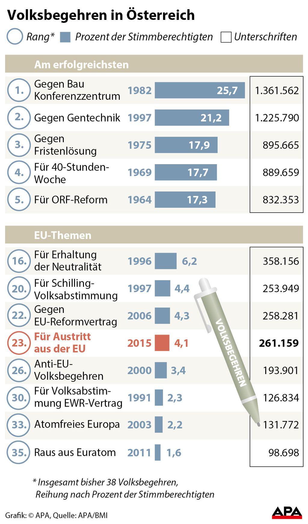 Volksbegehren in Österreich