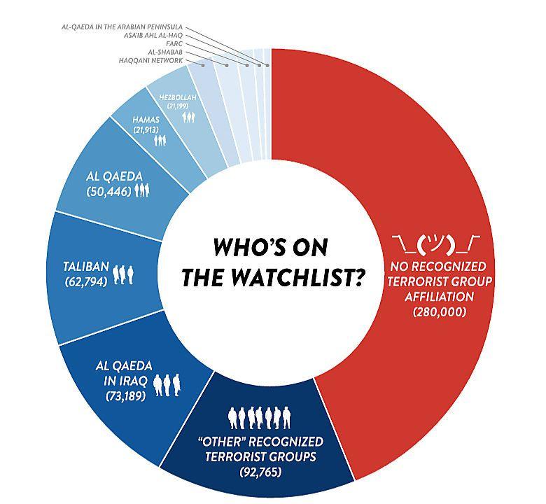 """Wie sich die Terrorverdächtigen zusammensetzen (Grafik: """"The Intercept"""")"""