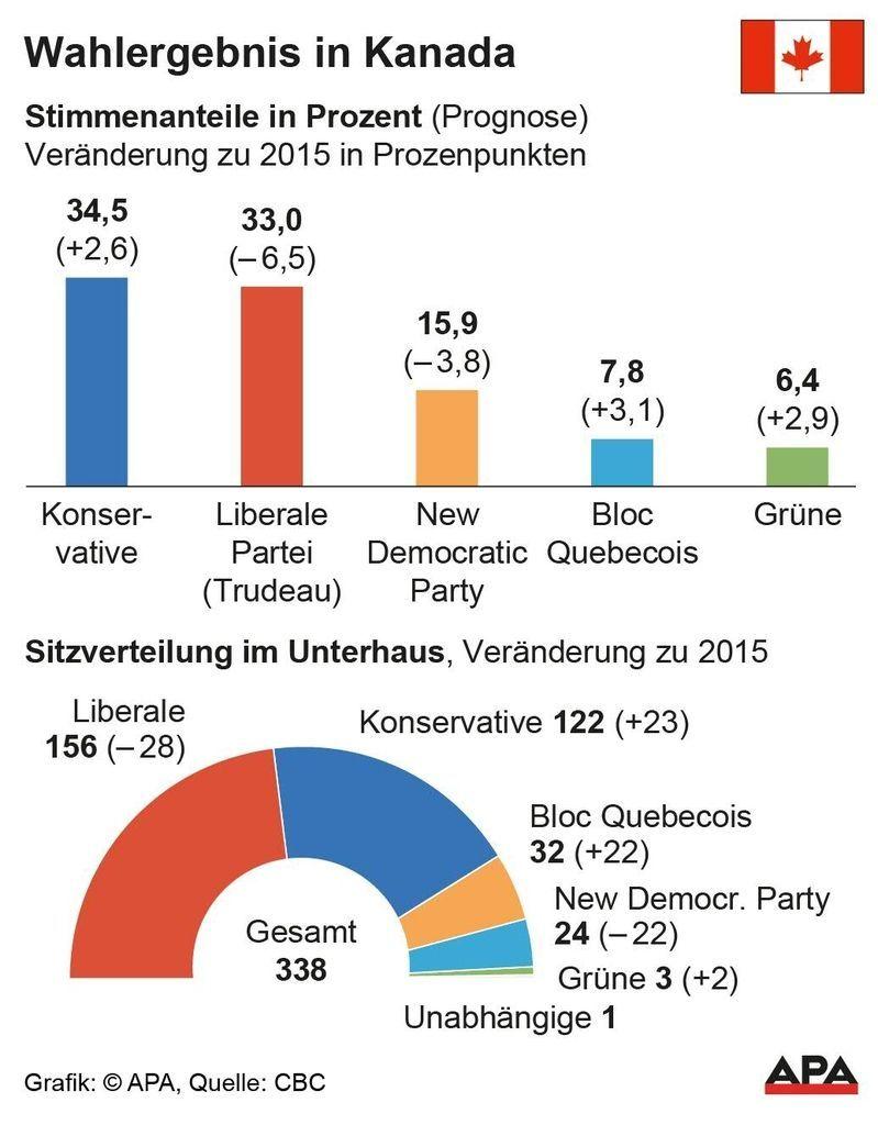 Ergebnis der Parlamentswahl in Kanada