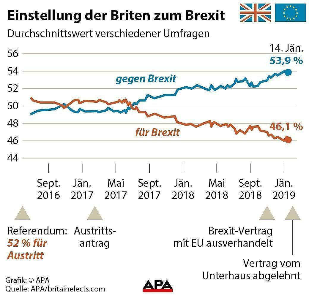 Einstellung der Briten zum Brexit
