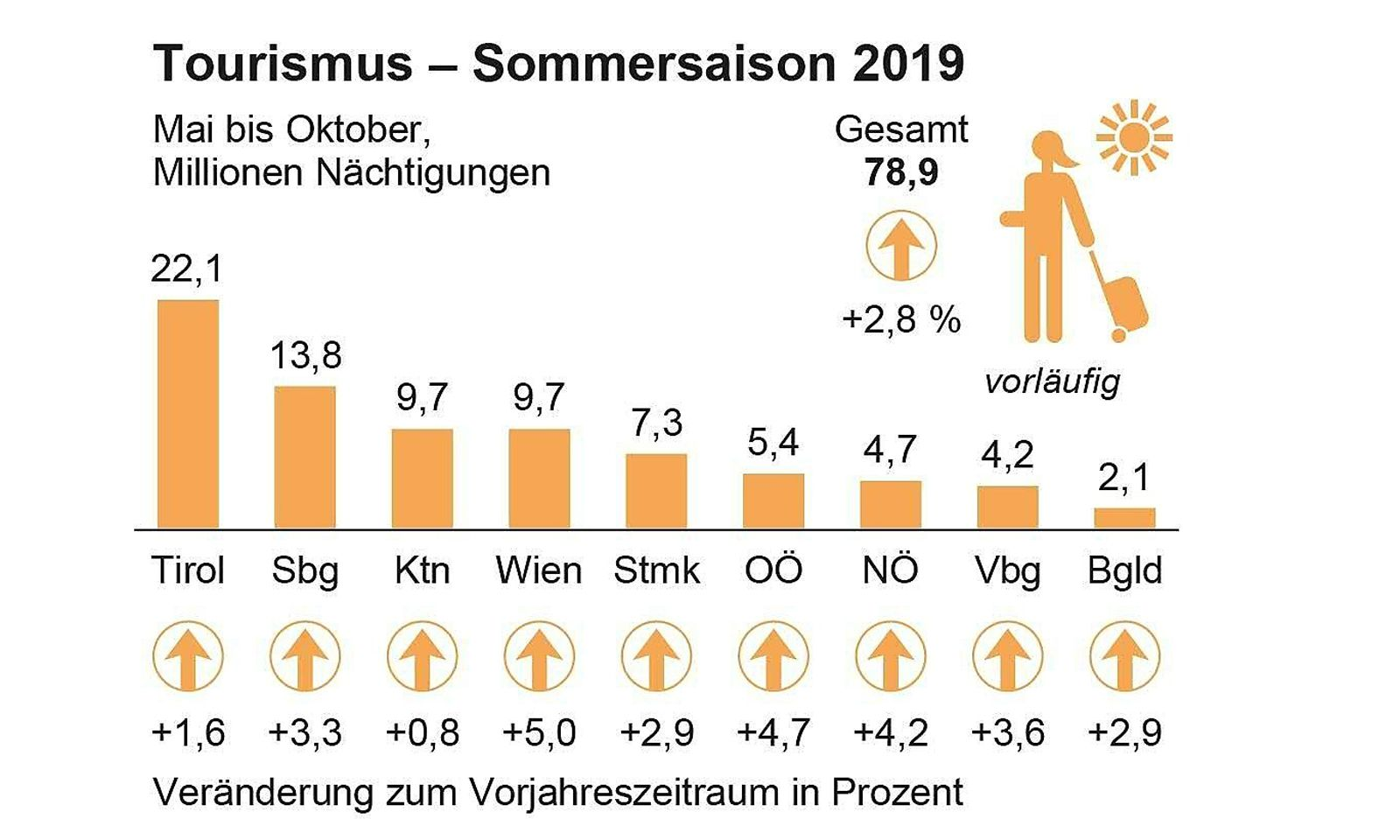 Tourismus - Sommersaison 2019
