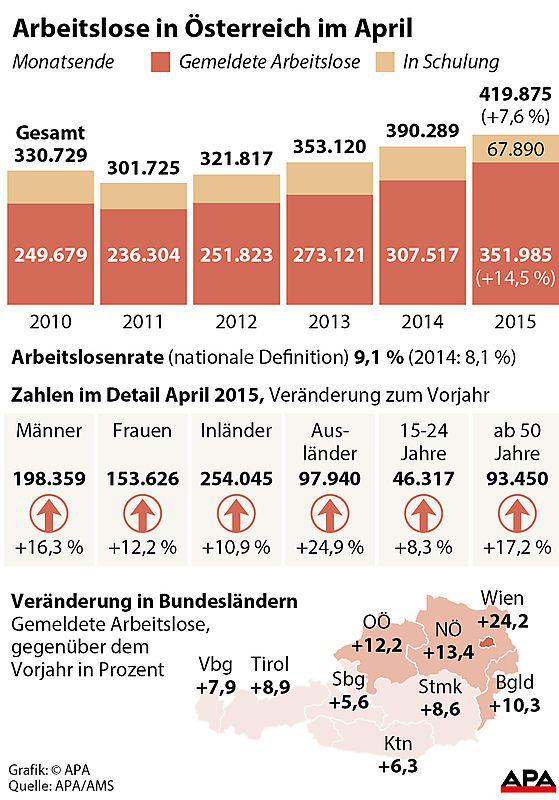 Arbeitslose in Oesterreich im April