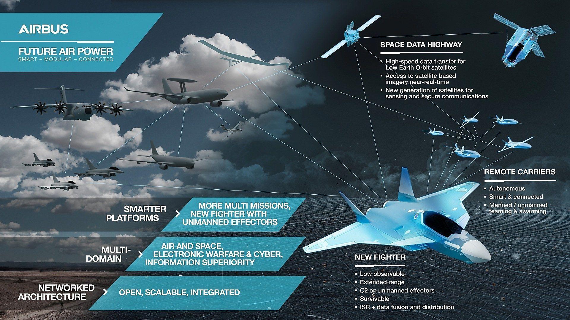 Konzeptgrafik von Airbus