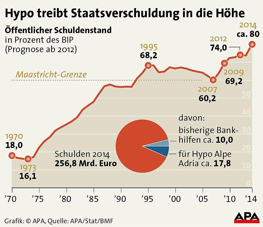 Hypo treibt Staatsverschuldung in die Hoehe