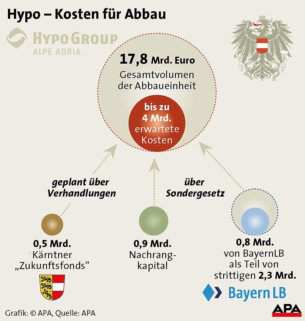 Hypo - Kosten fuer Abbau