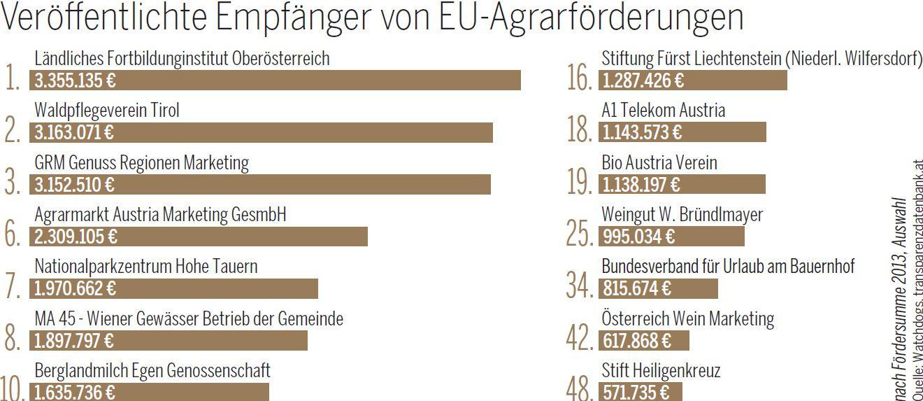 Empfänger von EU-Agrarförderungen