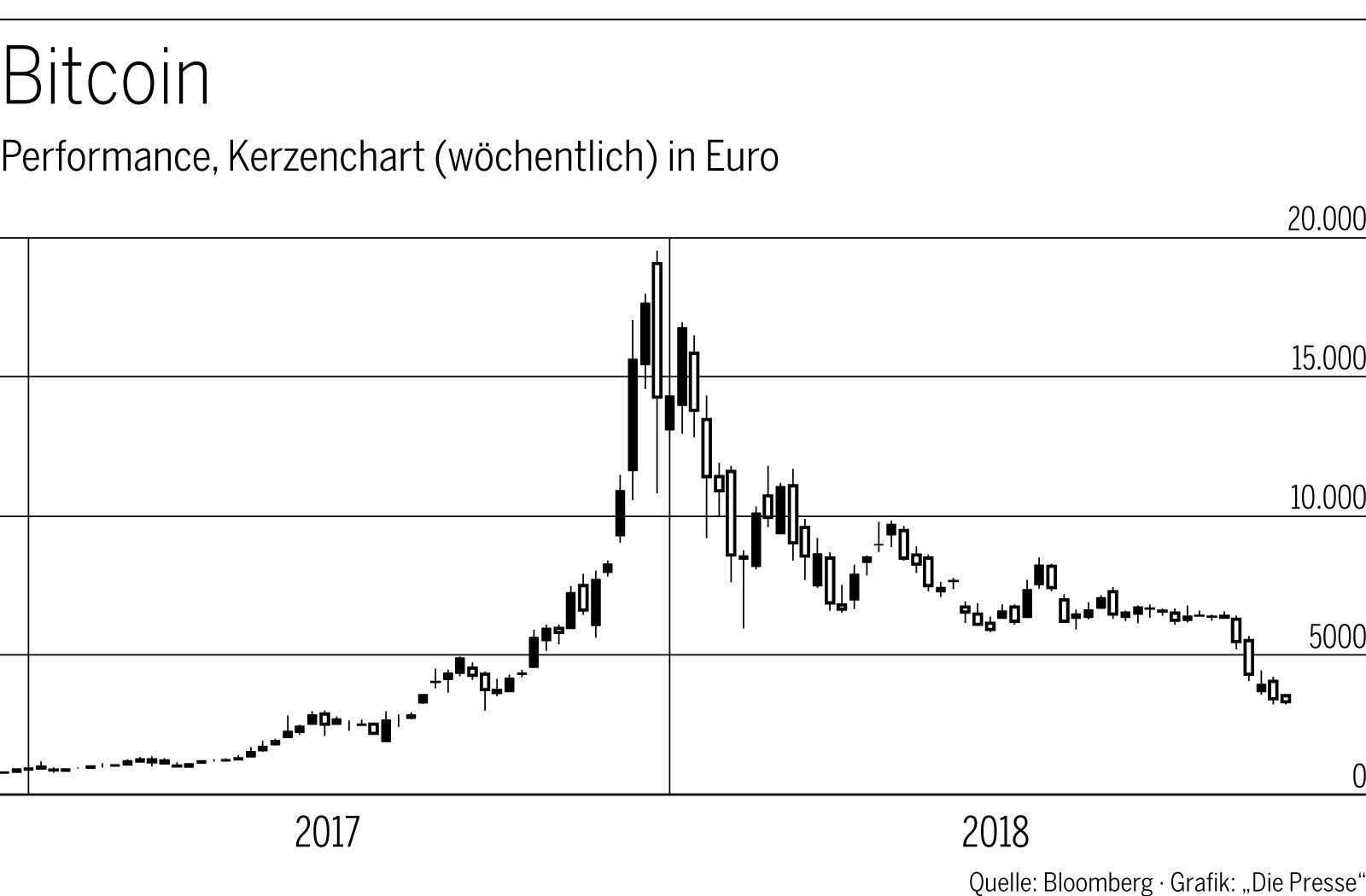 Bitcoin-Performance