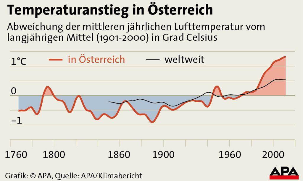 Temperaturanstieg in Oesterreich