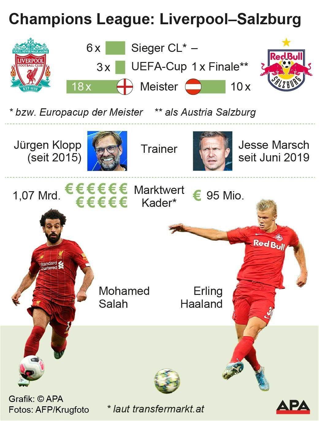 Champions League: Liverpool - Red Bull Salzburg