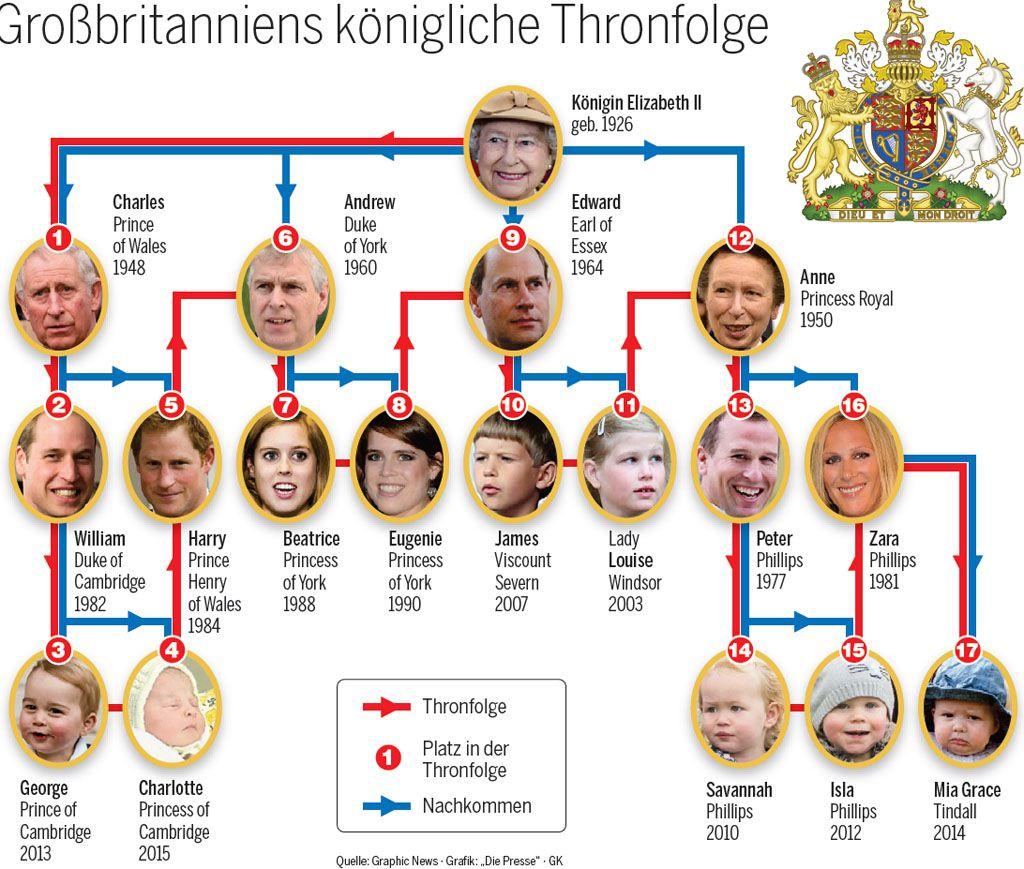 Englisches Königshaus Stammbaum