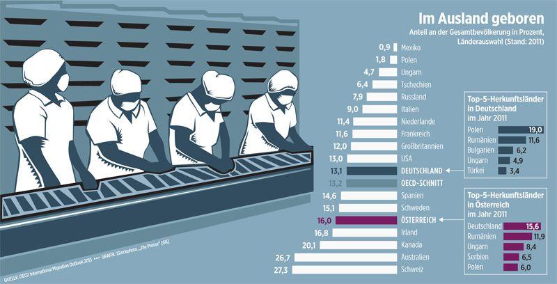 OECD Migrant Nettozahler