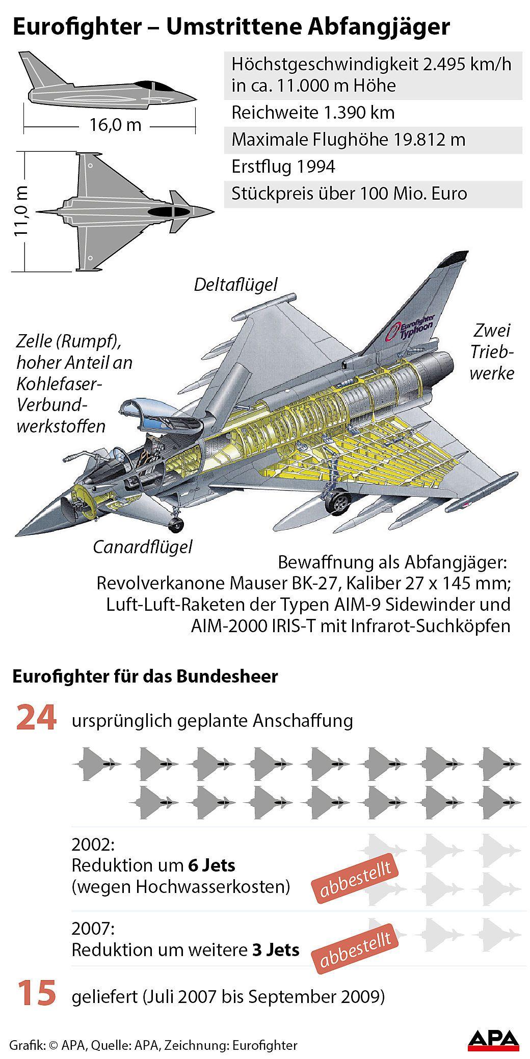 Eurofighter Ð Umstrittene Abfangjaeger