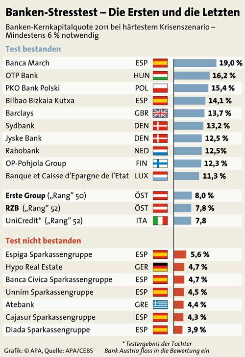 Banken - Die Ersten und die Letzten