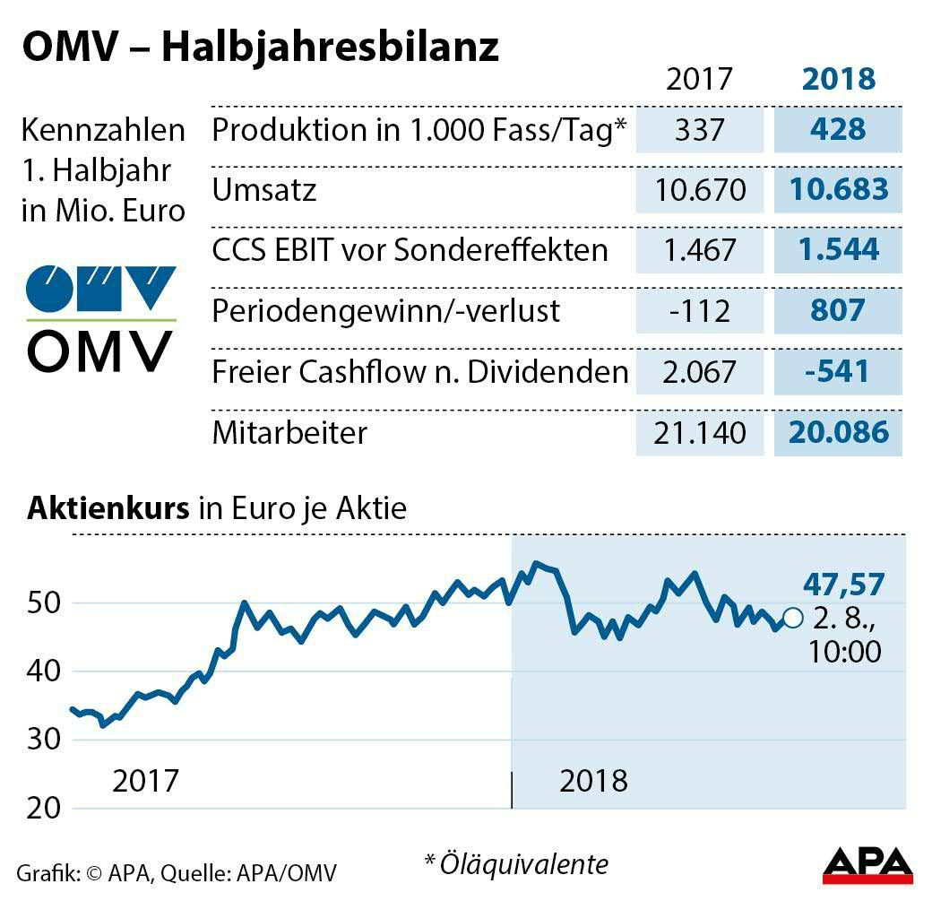 OMV - Halbjahresbilanz