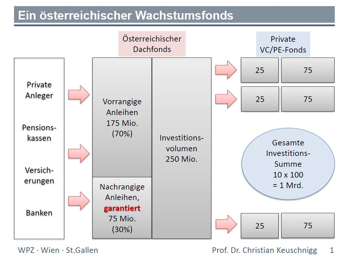 Abbildung: Der österreichische Wachstumsfonds