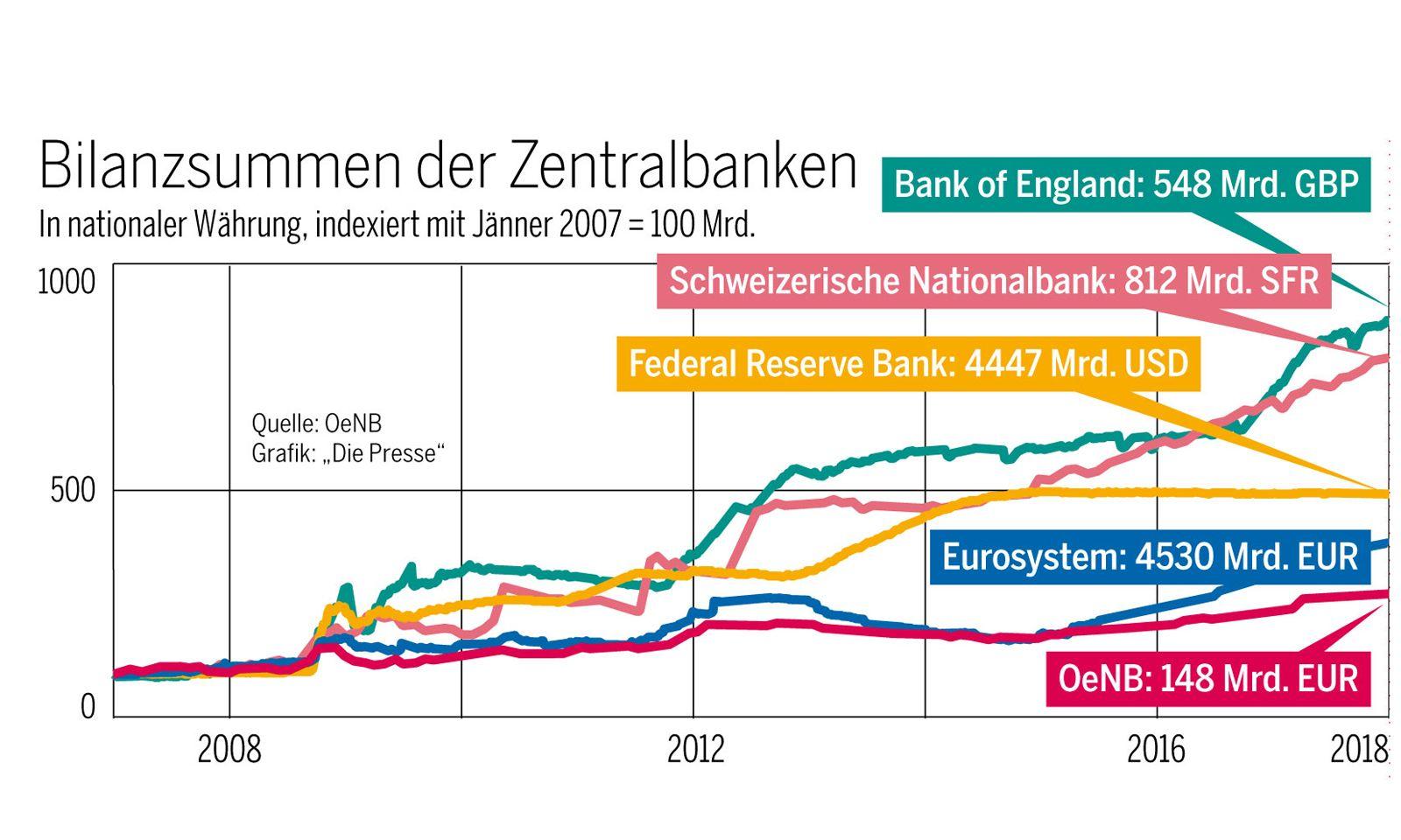 Bilanzen der Zentralbanken