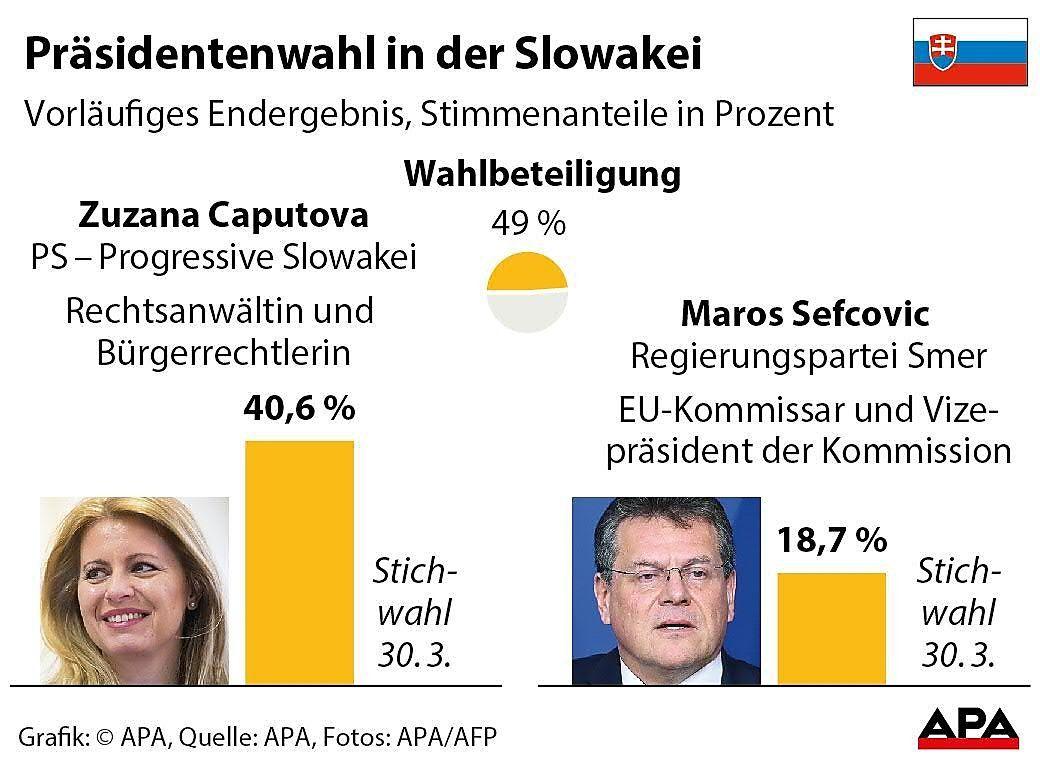 Praesidentenwahl in der Slowakei - Korrektur