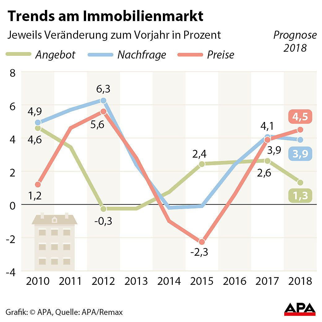 Trends am Immobilienmarkt