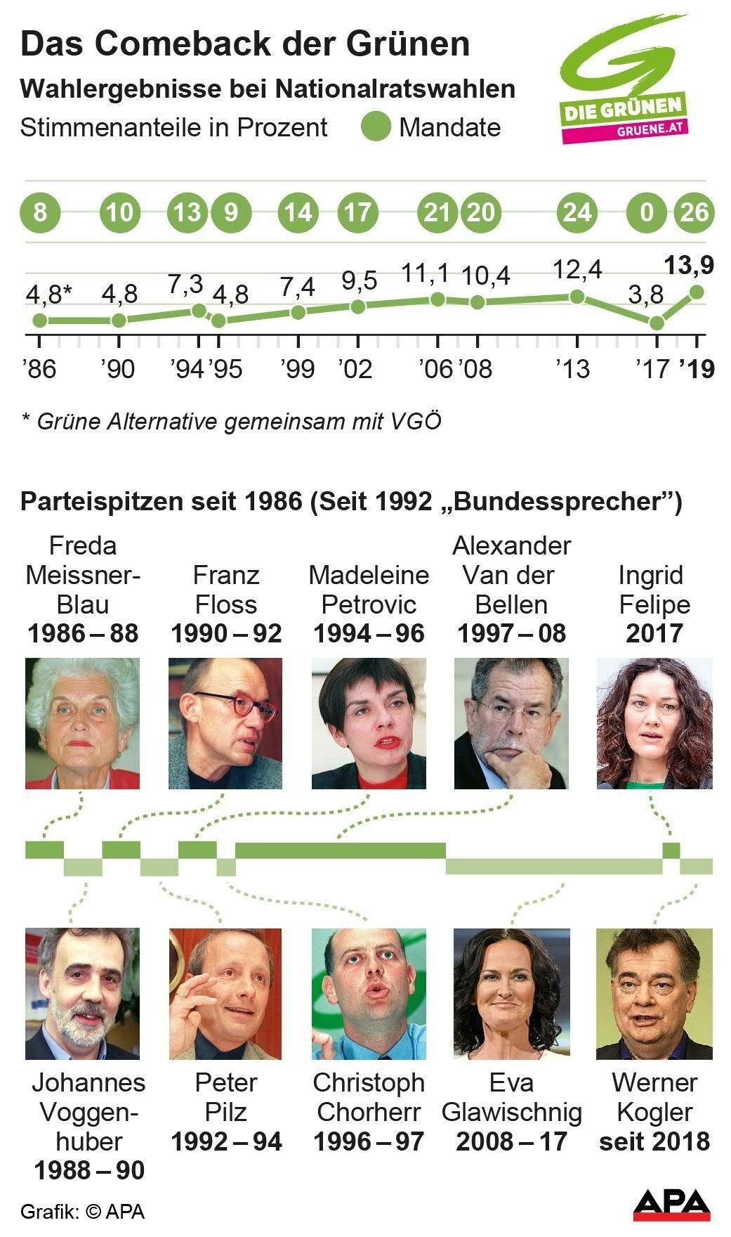 Ergebnisse der Grünen bei Nationalratswahlen