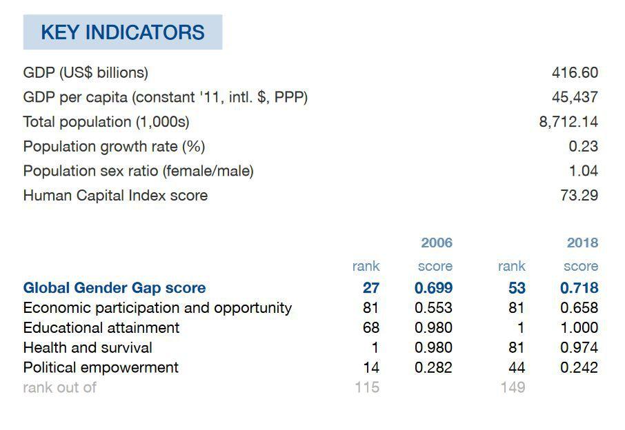 Österreich stand im WEF-Vergleich im Jahr 2006 noch deutlich besser da.