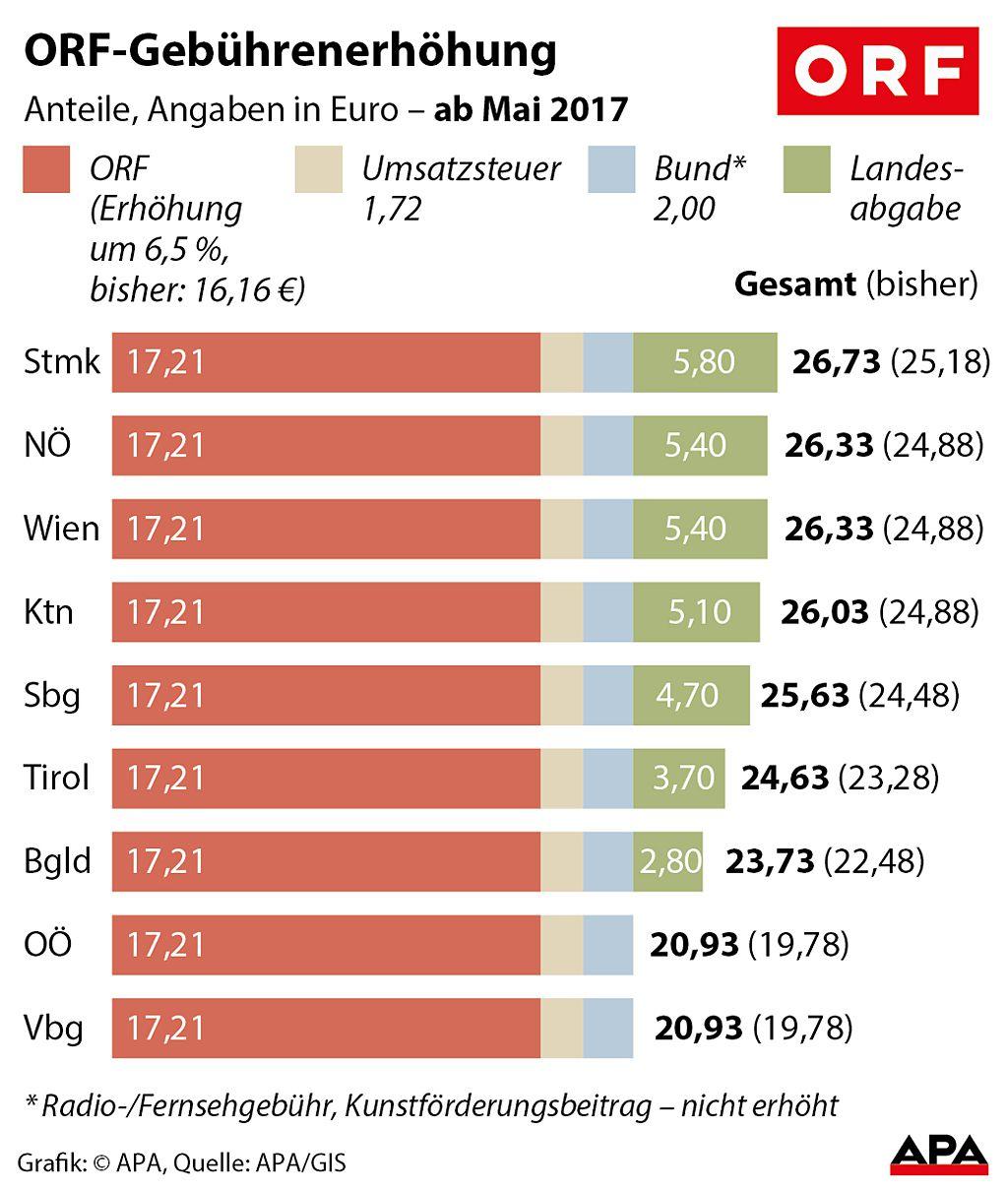 Grafik: Die ORF-Gebührenerhöhung