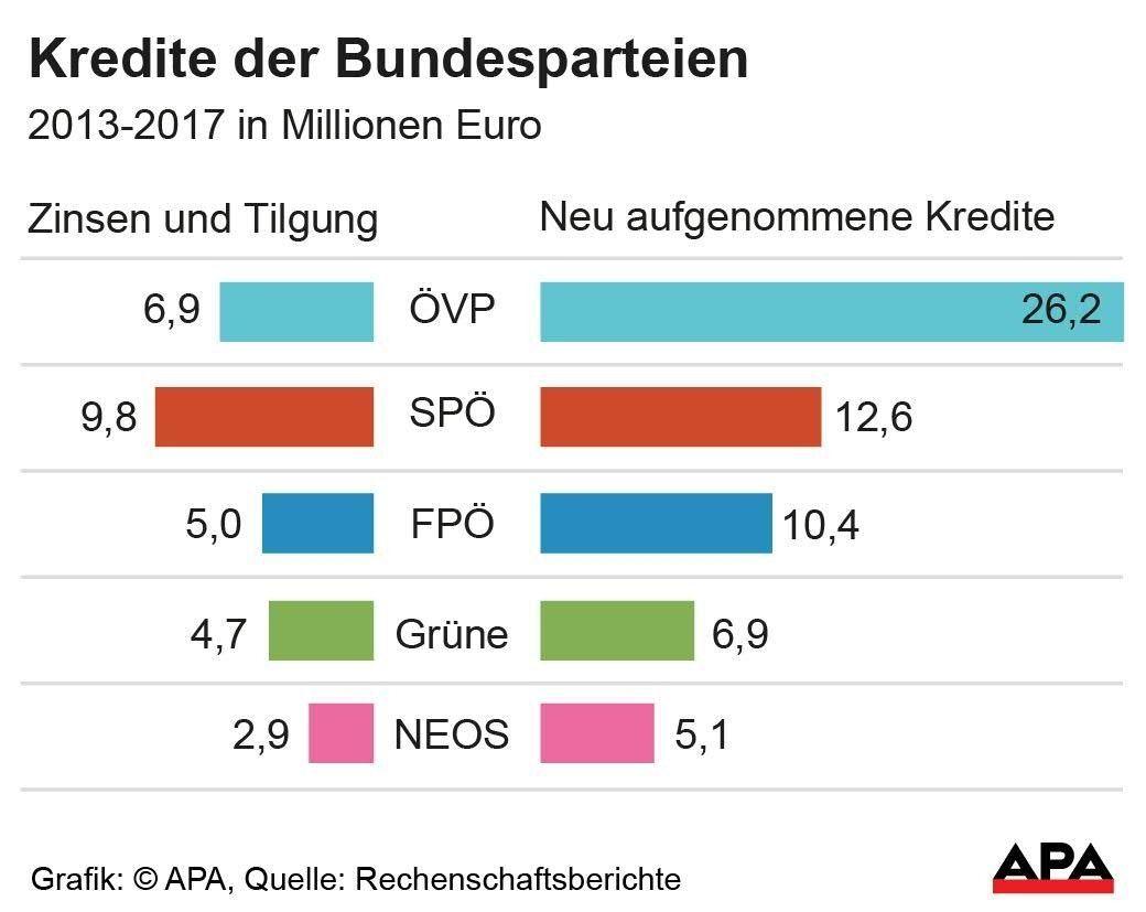 Kredite der Bundesparteien