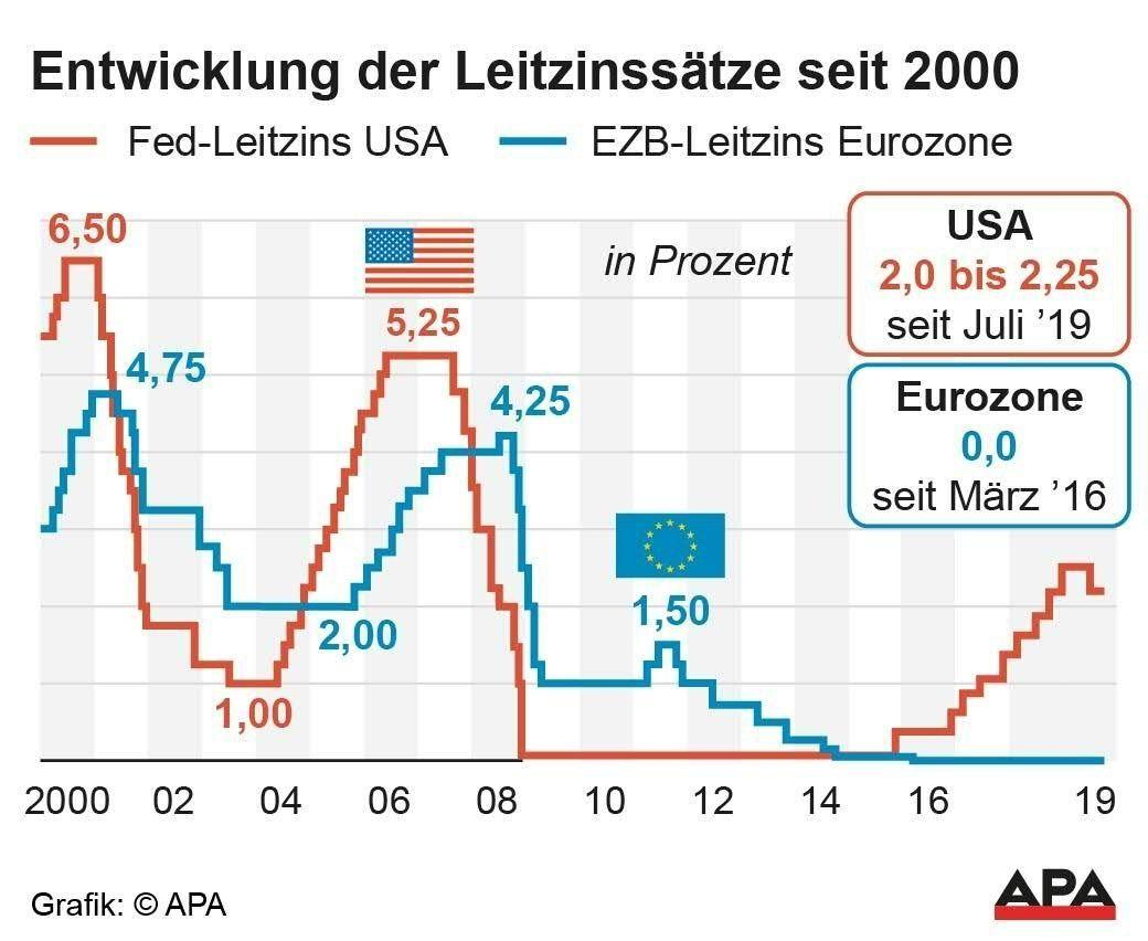 Die Entwicklung des Leitzinses seit 2000.
