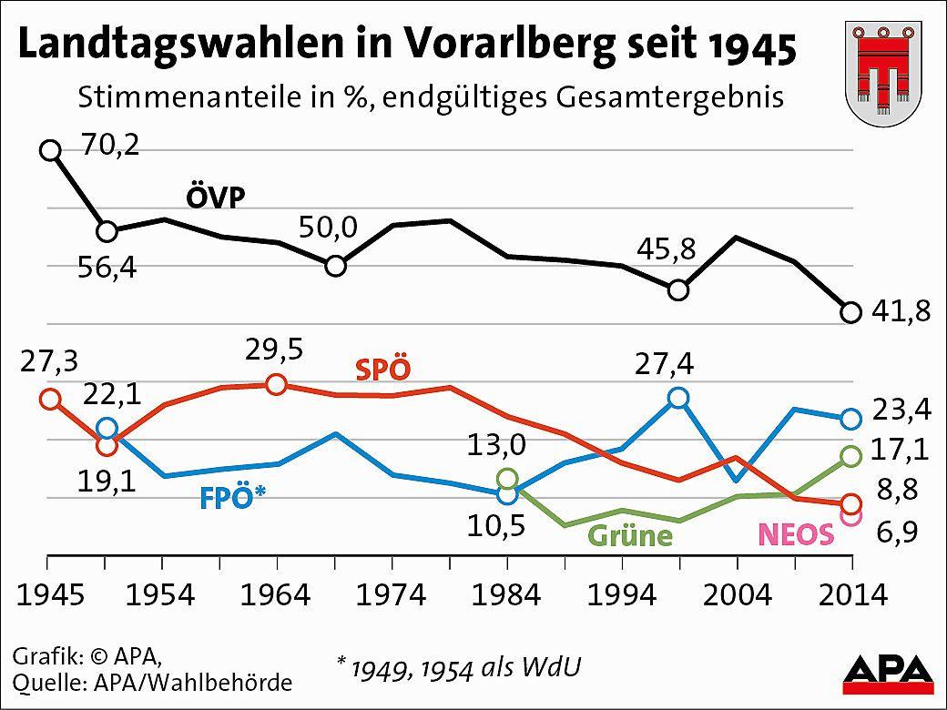 Landtagswahlen in Vorarlberg seit 1945