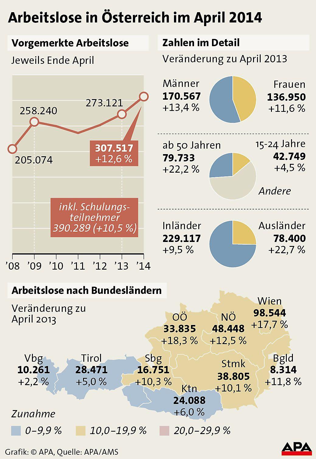 Arbeitslose im April 2014