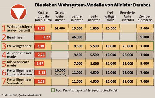 Grafik: Die sieben Wehrsystem-Modell von Minister Darabos