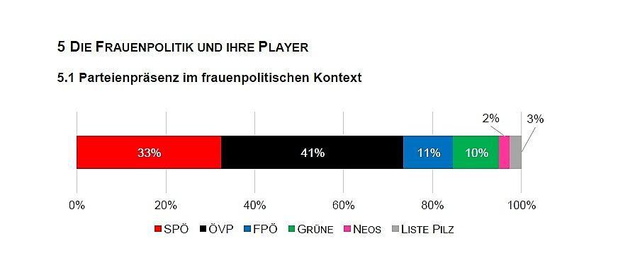 Die ÖVP hat es 2017 am häufigsten mit frauenpolitischen Themen in die Medien gebracht.