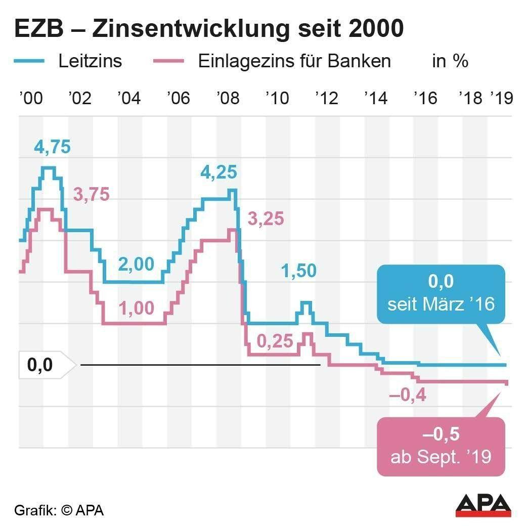 EZB - Zinsentwicklung seit 2000
