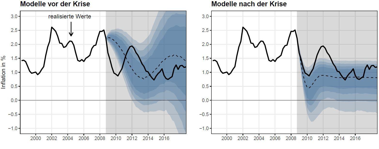 Vergleich zwischen den Prognosen von Modellen vor der Krise und neuartigen Modellen. Quelle: Eigene Berechnungen.