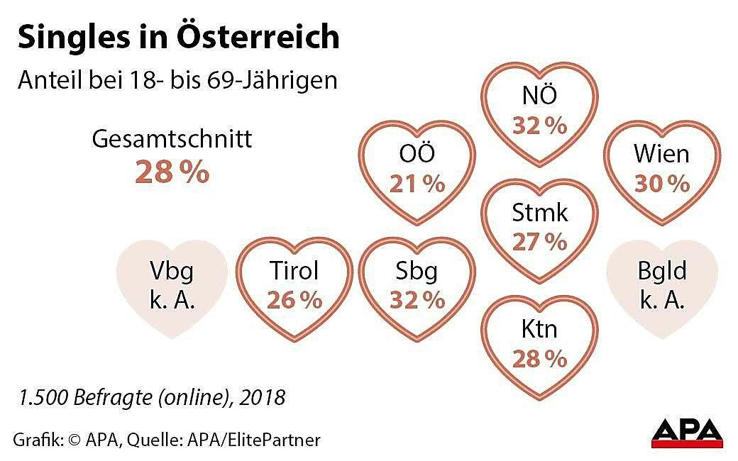 Single in Wien?