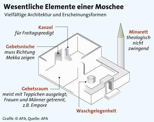 Wesentliche Elemente einer Moschee