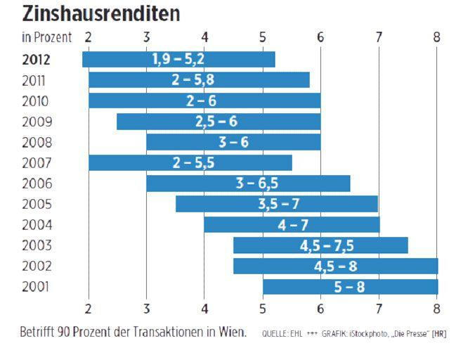 Zahl Zinshaeuser sinkt Preise