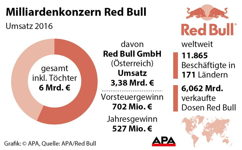 Milliardenkonzern Red Bull