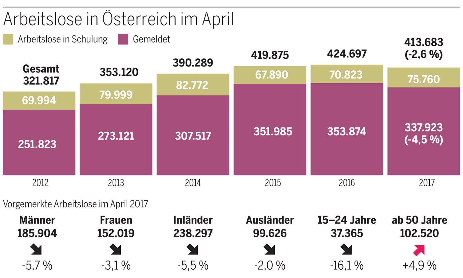 Arbeitslose in Österreich im April