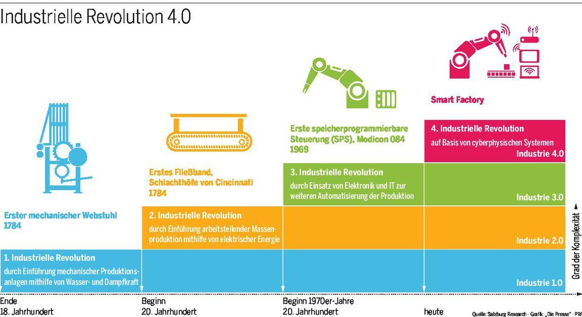 Industrie 4.0: Wenn die Revolution nach Österreich kommt « DiePresse.com