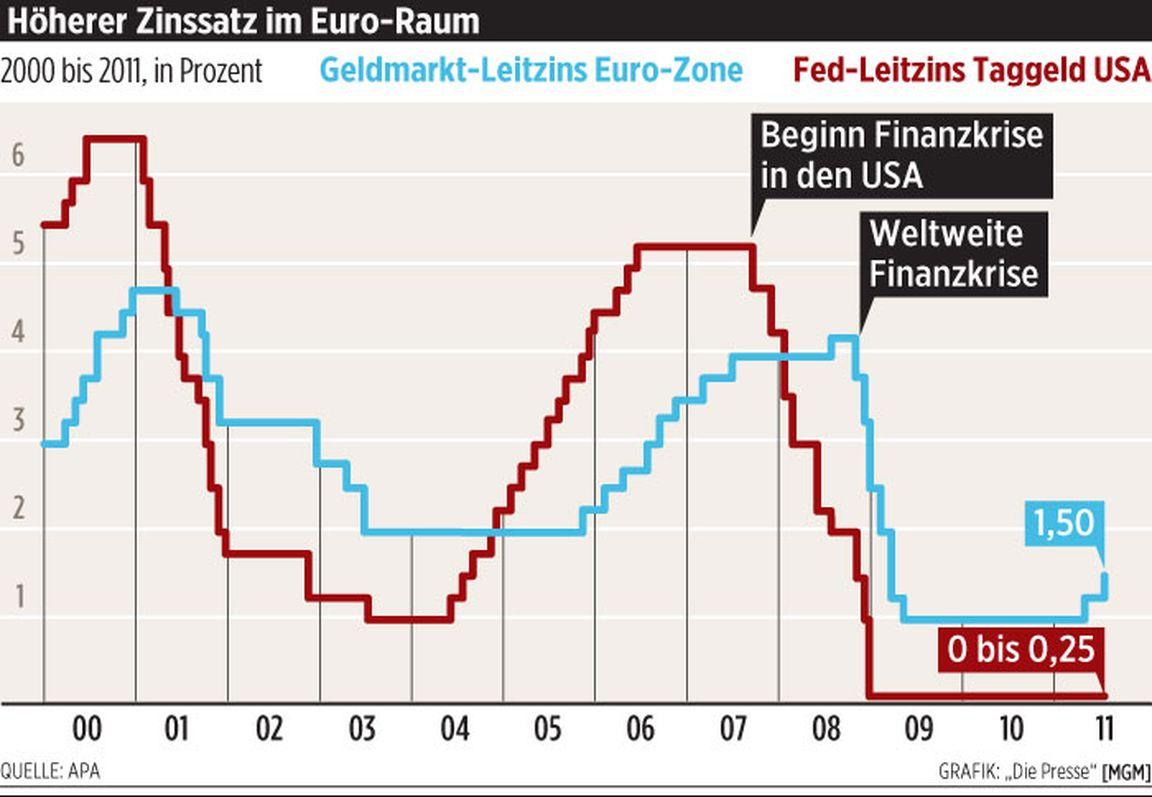 Realzinssatz: Inflation im Blick. Für die Zinsberechnung ist der reale Zinssatz eine wichtige Größe. Bei einer Geldanlage wird seitens der Bank meist ein nominaler Zinssatz ausgegeben, doch der.