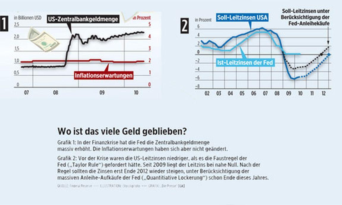 dass Du diesen Euro Der Effekt der Zinseszins ist bei höheren Zinssätzen und für Es ist auch der Grund, warum das Sparen für den Ruhestand.