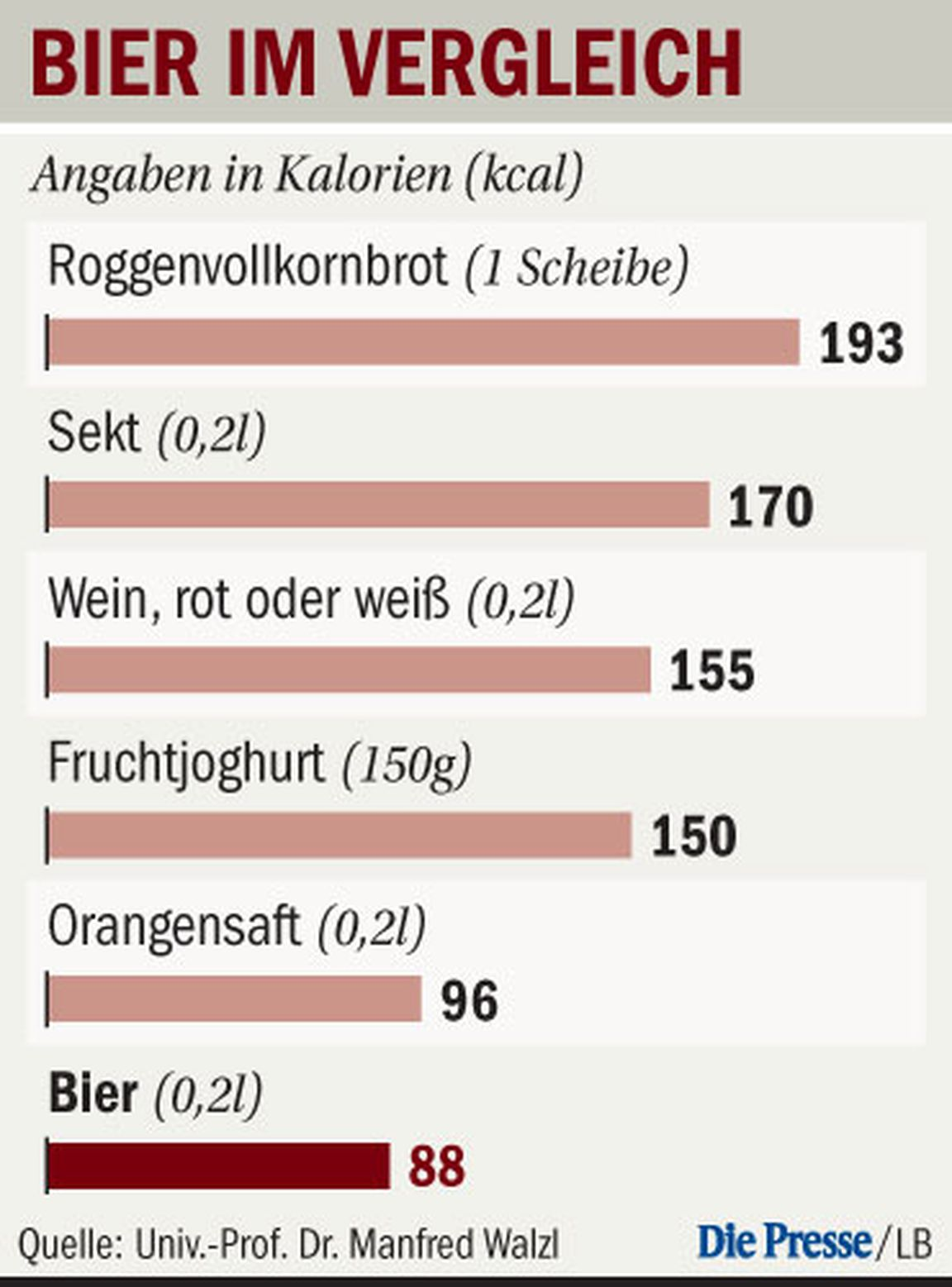 Ein Glas Bier: Positiv für Herz und Hirn « DiePresse.com
