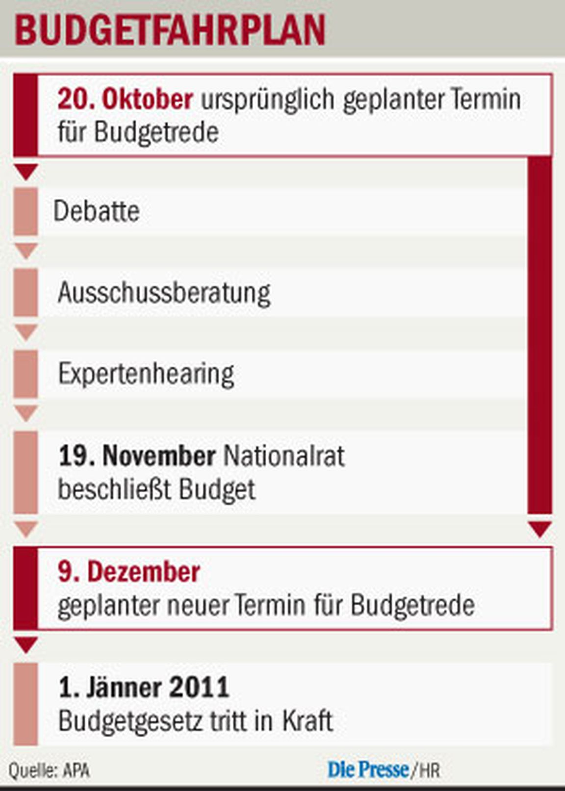 Beste Leere Monatliche Budgetvorlage Zeitgenössisch - Beispiel ...