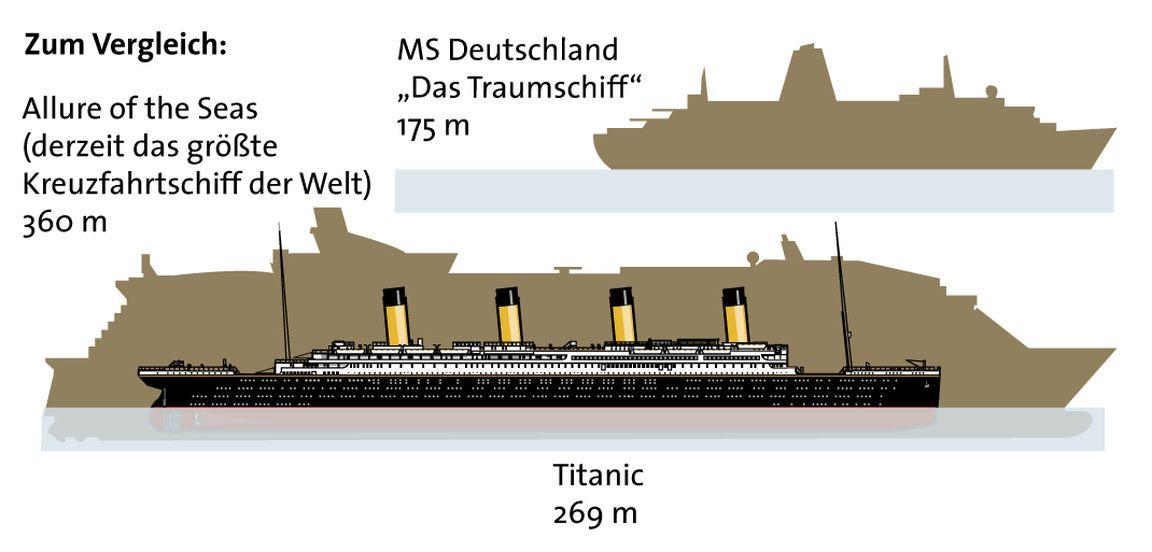 Größe Der Titanic