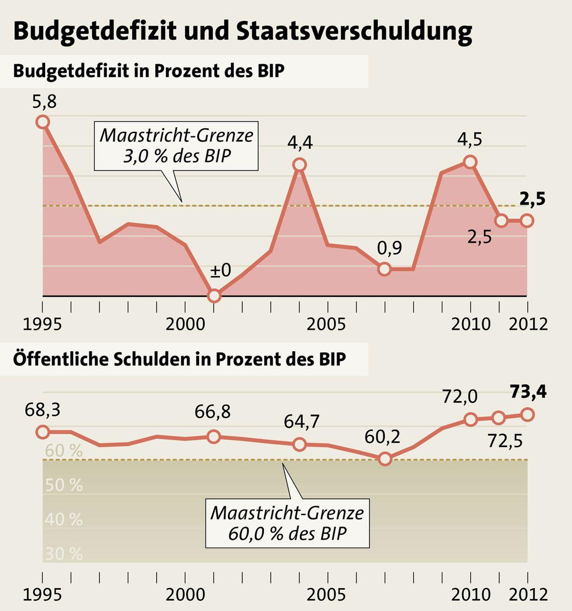Budget: Defizit deutlich niedriger als erwartet « DiePresse.com