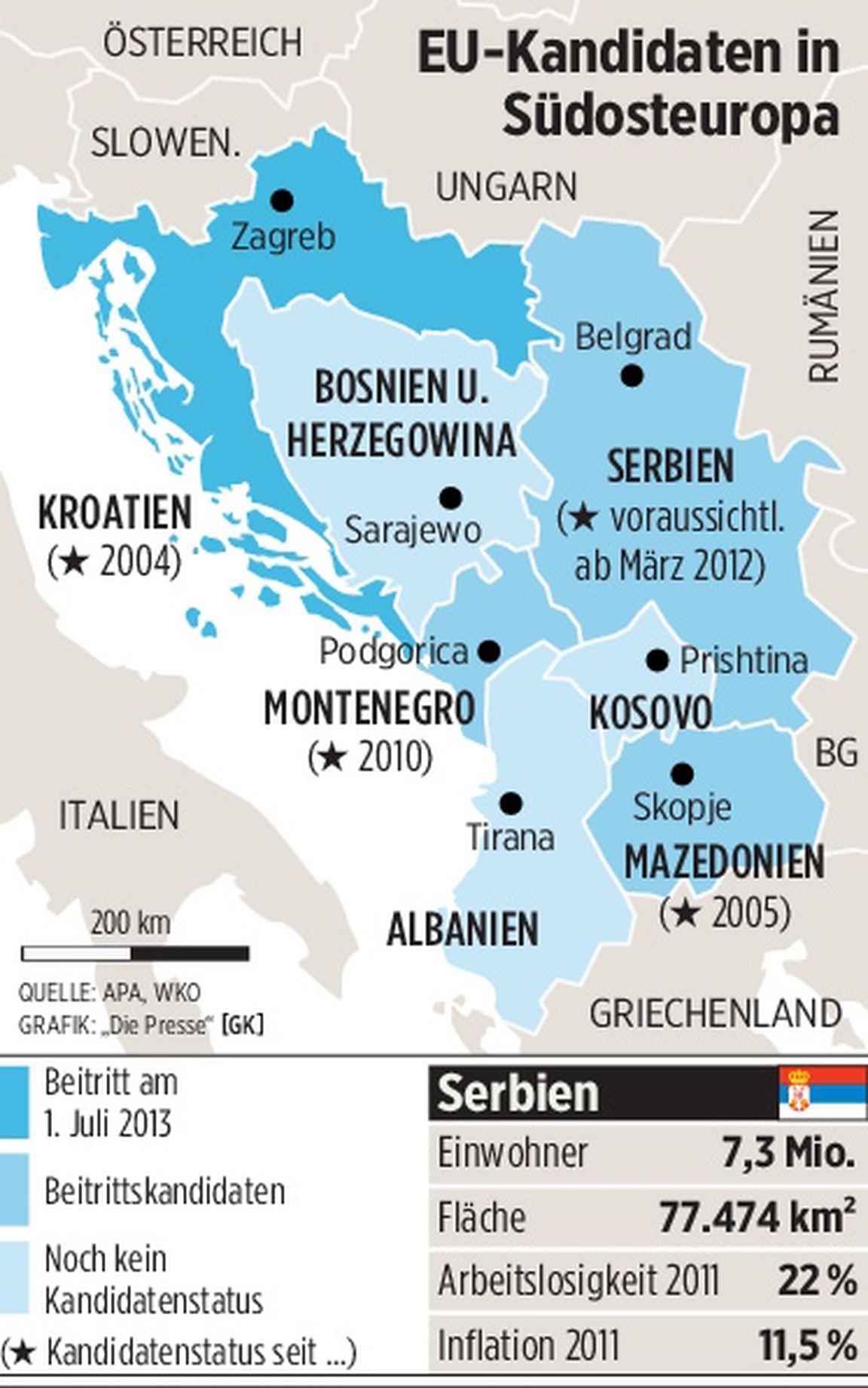 Eu Serbien
