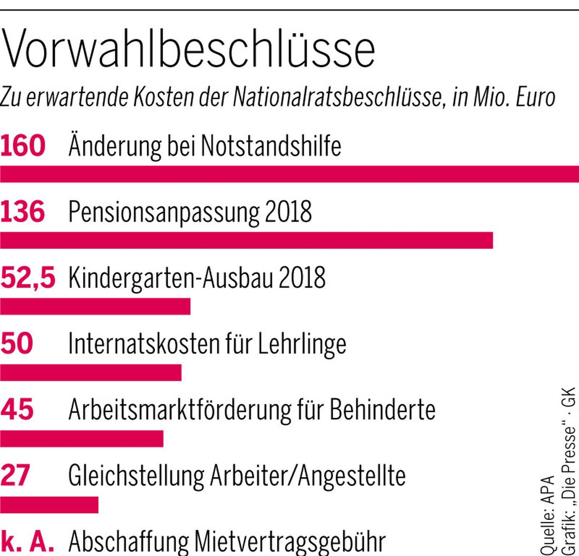 Nationalrat: Eine Sitzung, 470 Millionen Euro « DiePresse.com