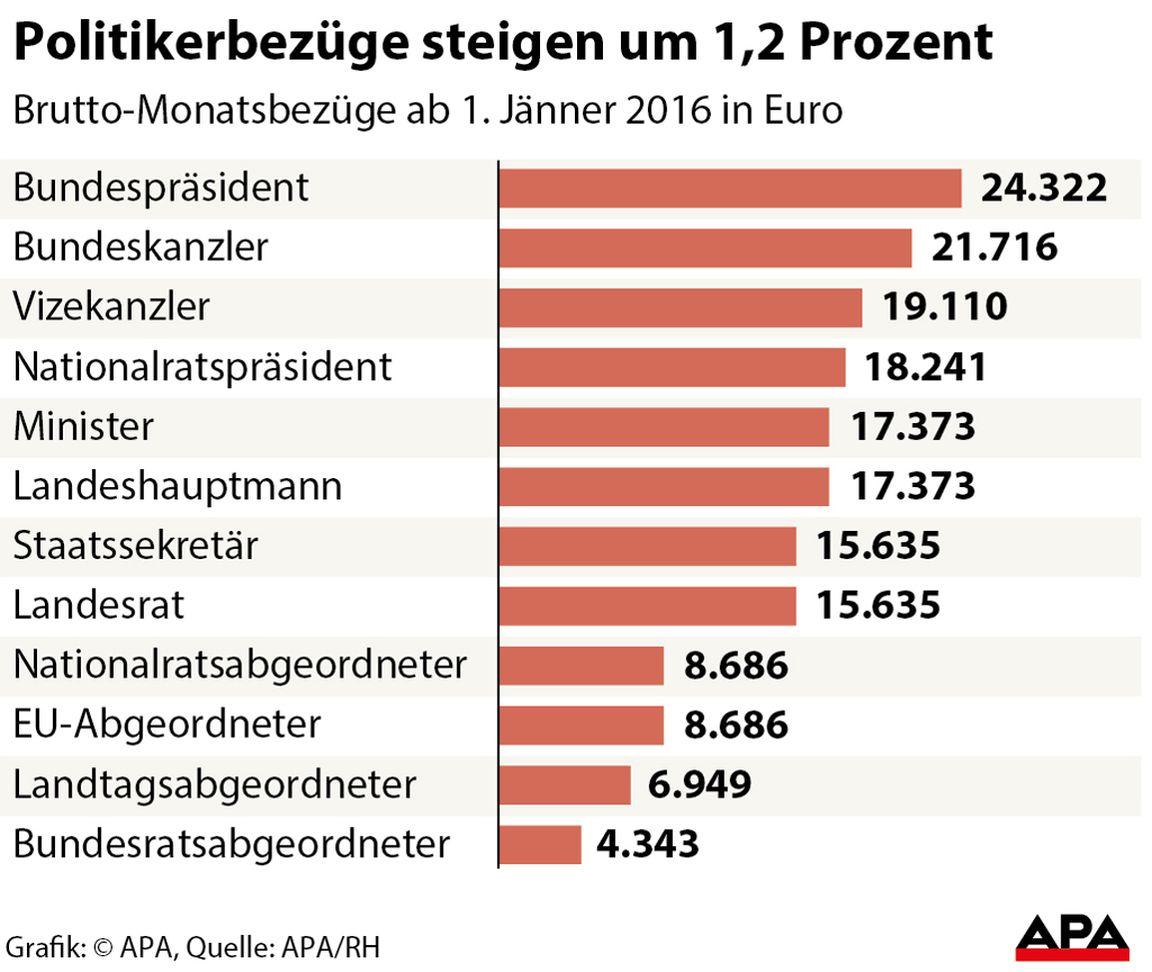 Bundespräsident Gehalt